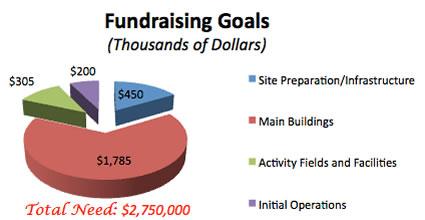 Fundraising Goals